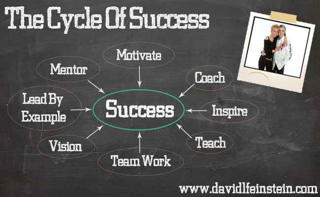 MLM Cycle of Success
